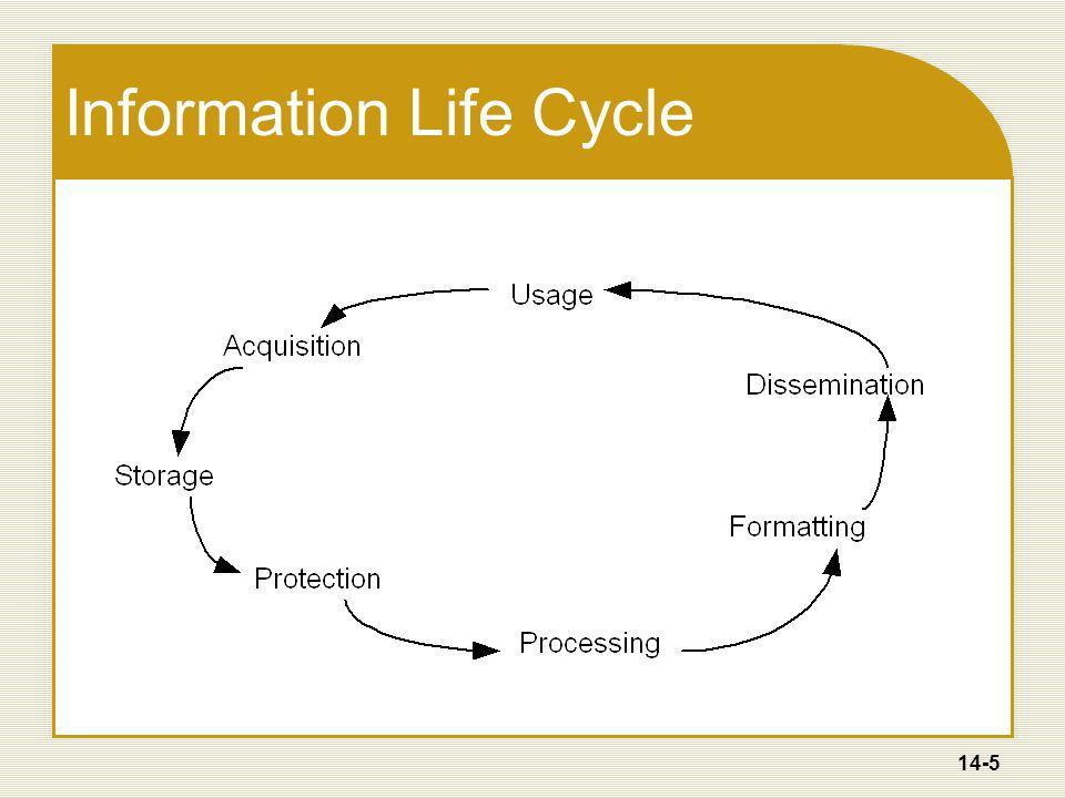 14-6 Knowledge Management