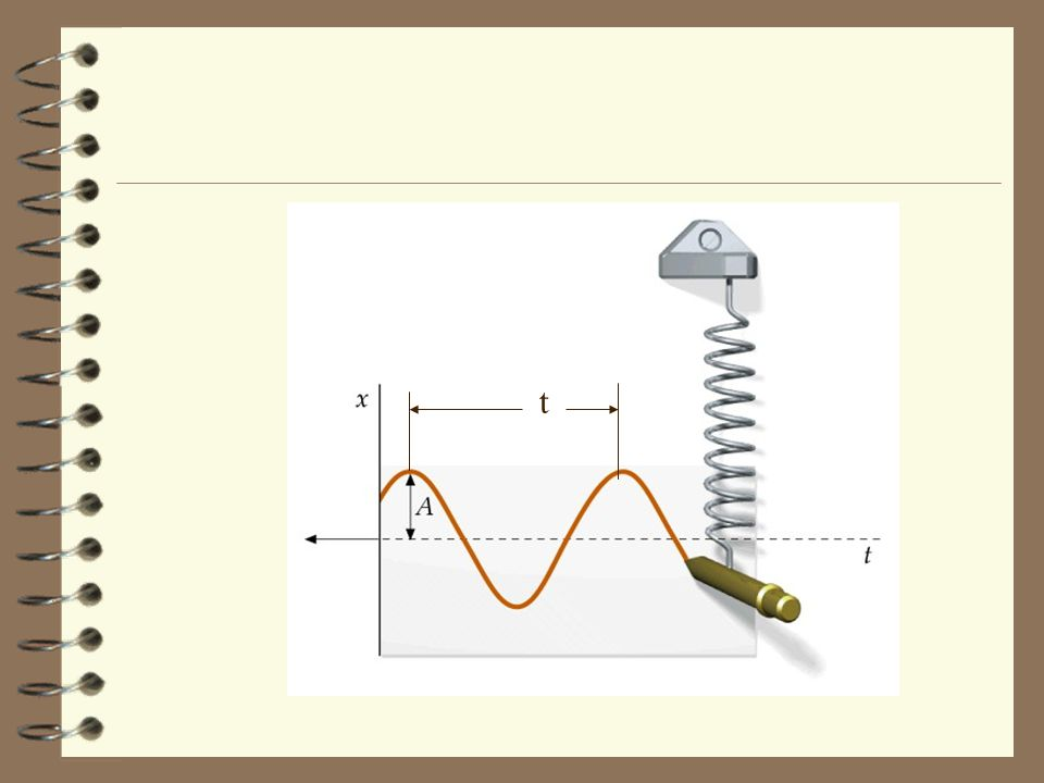 Derivation of the Potential Energy for the Vertical Spring Here's an applet to study the wave motion of a vertical spring.