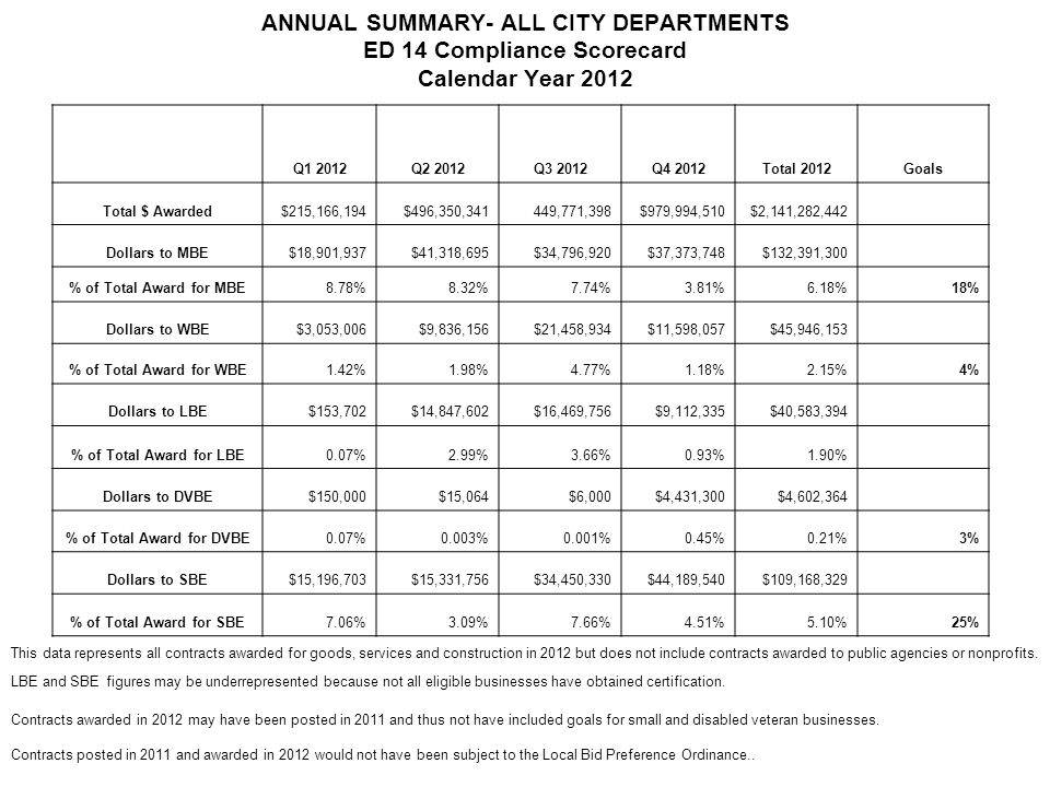 ANNUAL SUMMARY- ALL CITY DEPARTMENTS ED 14 Compliance Scorecard Calendar Year 2012 This data represents all contracts awarded for goods, services and