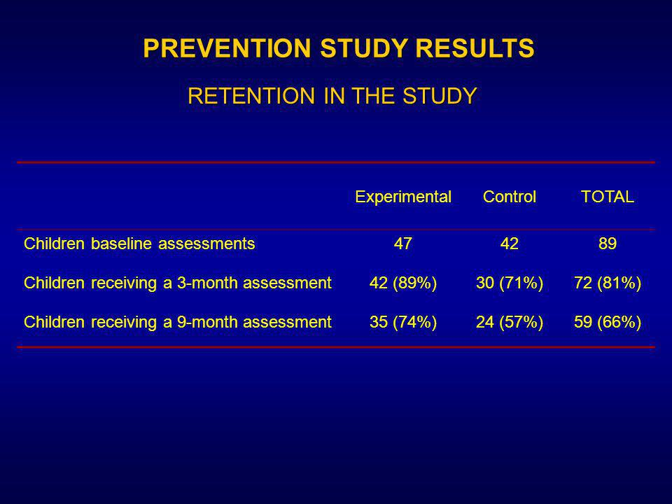PREVENTION STUDY RESULTS RETENTION IN THE STUDY ExperimentalControlTOTAL Children baseline assessments474289 Children receiving a 3-month assessment42 (89%)30 (71%)72 (81%) Children receiving a 9-month assessment35 (74%)24 (57%)59 (66%)