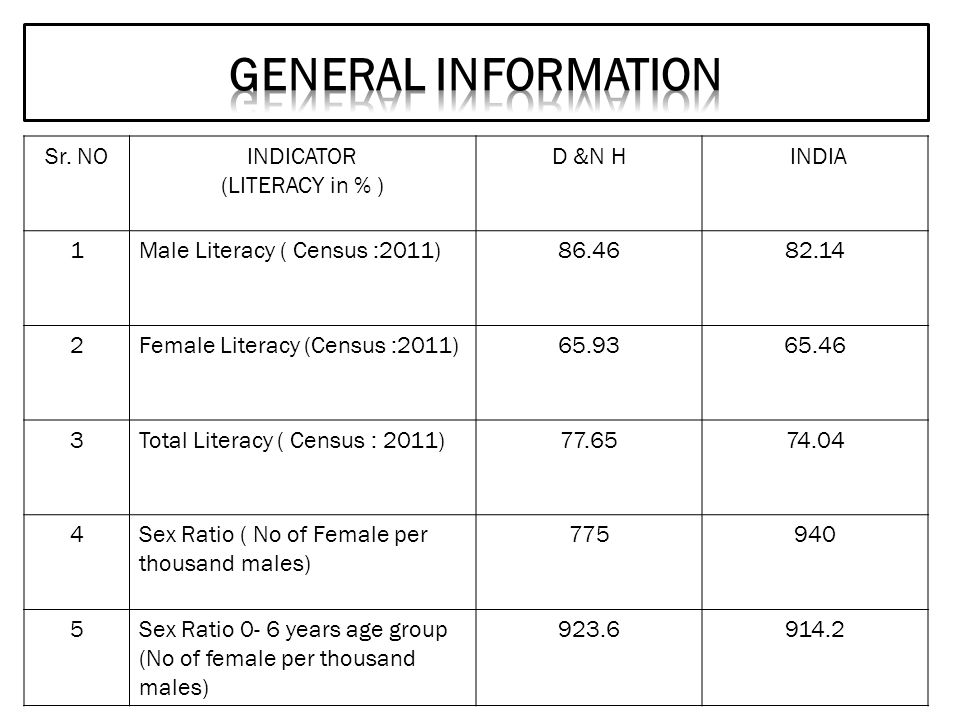 Sr. NOINDICATOR (LITERACY in % ) D &N H INDIA 1Male Literacy ( Census :2011)86.4682.14 2Female Literacy (Census :2011)65.9365.46 3Total Literacy ( Cen