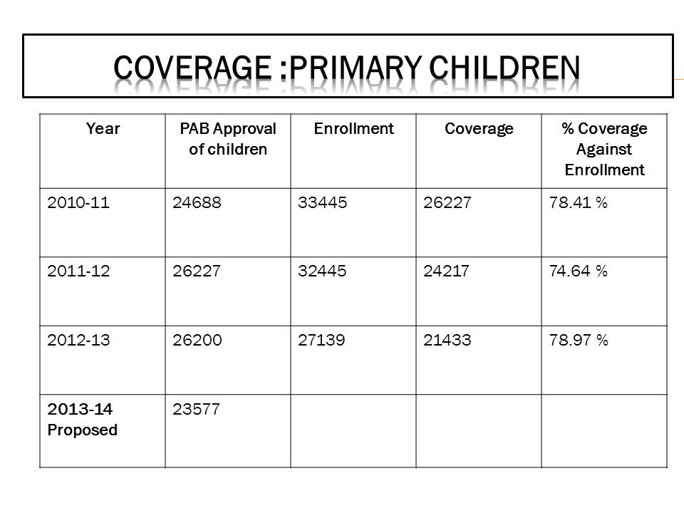 YearPAB Approval of children EnrollmentCoverage% Coverage Against Enrollment 2010-1124688334452622778.41 % 2011-1226227324452421774.64 % 2012-13262002