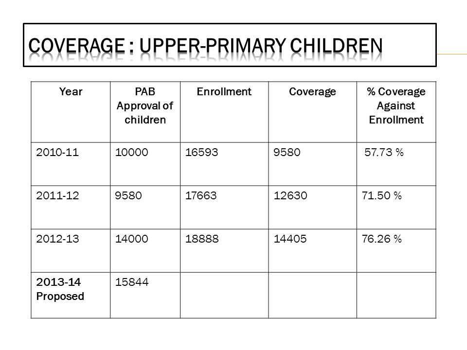 YearPAB Approval of children EnrollmentCoverage% Coverage Against Enrollment 2010-1110000165939580 57.73 % 2011-129580176631263071.50 % 2012-1314000188881440576.26 % 2013-14 Proposed 15844
