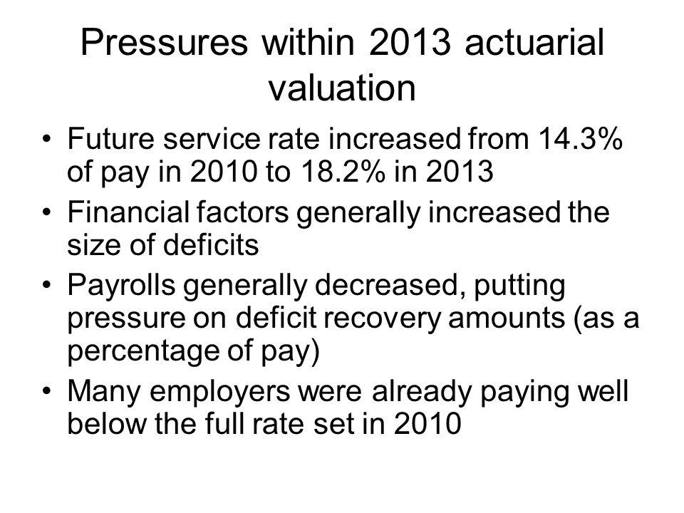 Pressures within 2013 actuarial valuation Future service rate increased from 14.3% of pay in 2010 to 18.2% in 2013 Financial factors generally increased the size of deficits Payrolls generally decreased, putting pressure on deficit recovery amounts (as a percentage of pay) Many employers were already paying well below the full rate set in 2010