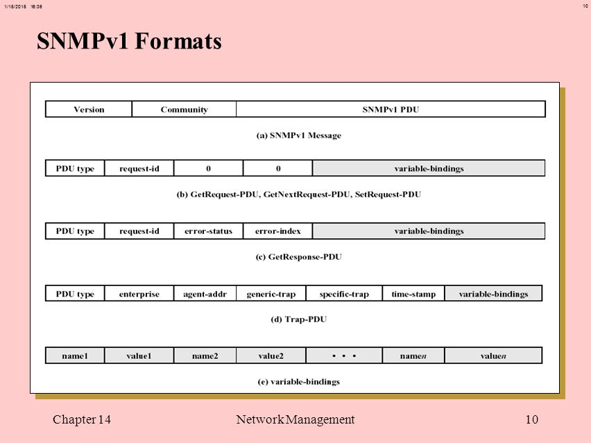 10 1/15/2015 16:37 Chapter 14Network Management10 SNMPv1 Formats
