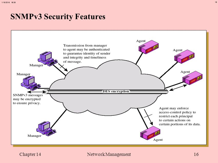 16 1/15/2015 16:37 Chapter 14Network Management16 SNMPv3 Security Features