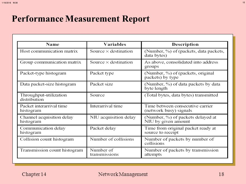 18 1/15/2015 16:37 Chapter 14Network Management18 Performance Measurement Report