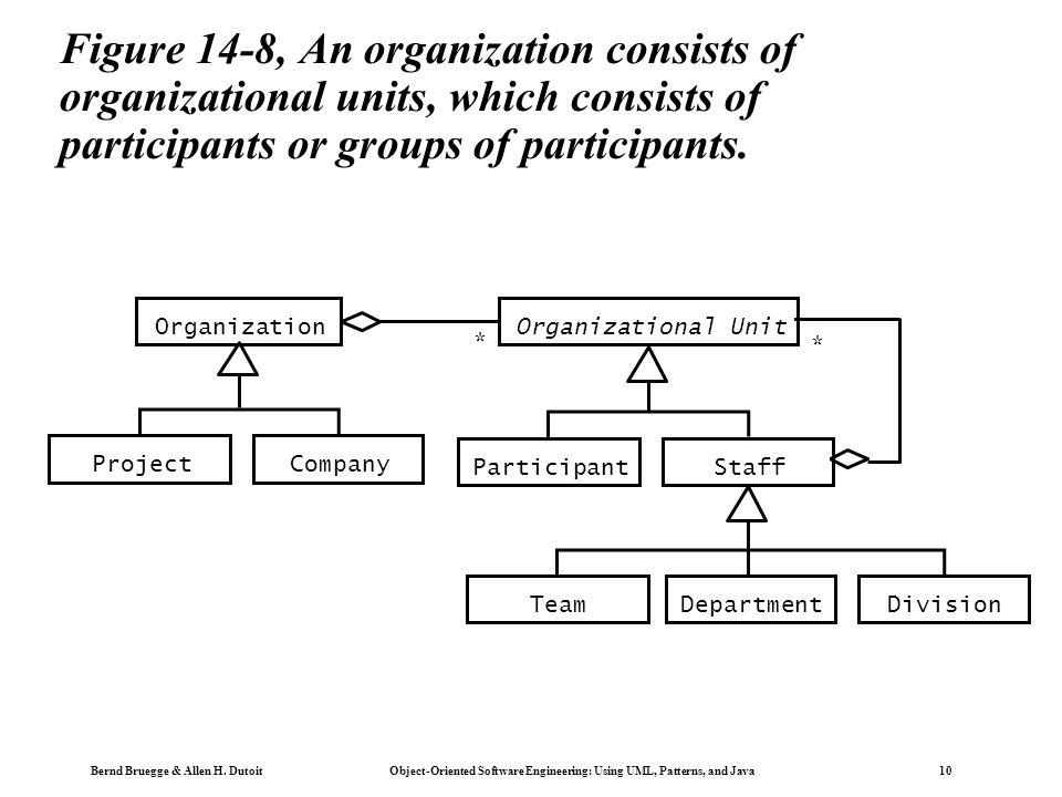 Bernd Bruegge & Allen H. Dutoit Object-Oriented Software Engineering: Using UML, Patterns, and Java 10 Figure 14-8, An organization consists of organi