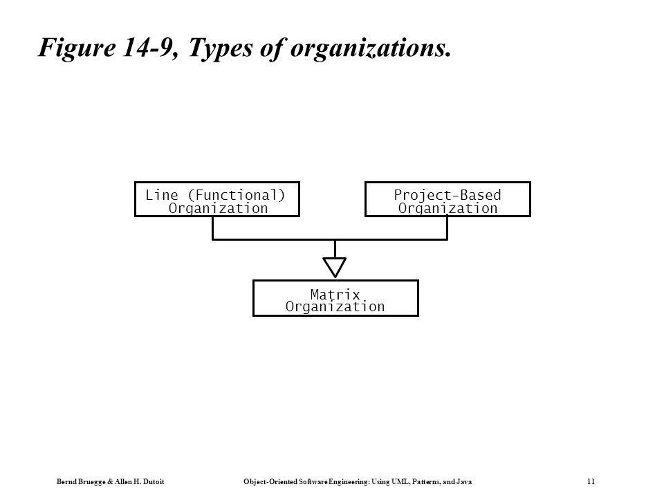 Bernd Bruegge & Allen H. Dutoit Object-Oriented Software Engineering: Using UML, Patterns, and Java 11 Figure 14-9, Types of organizations. Project-Ba