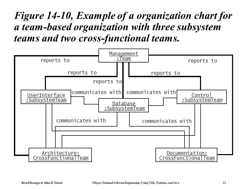 Bernd Bruegge & Allen H. Dutoit Object-Oriented Software Engineering: Using UML, Patterns, and Java 12 Figure 14-10, Example of a organization chart f