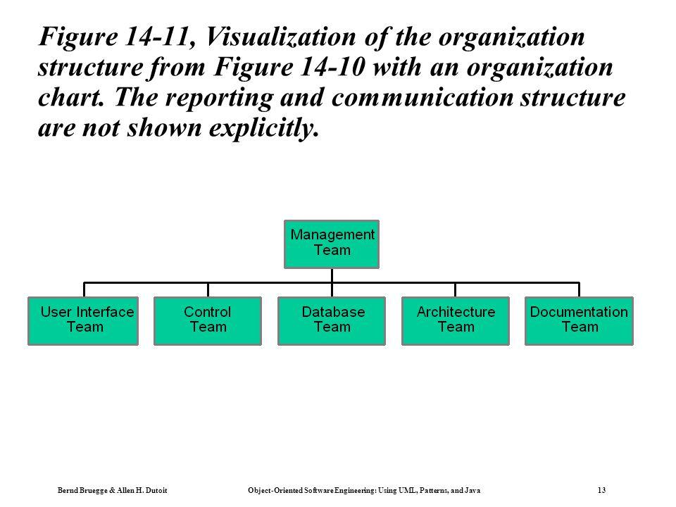 Bernd Bruegge & Allen H. Dutoit Object-Oriented Software Engineering: Using UML, Patterns, and Java 13 Figure 14-11, Visualization of the organization