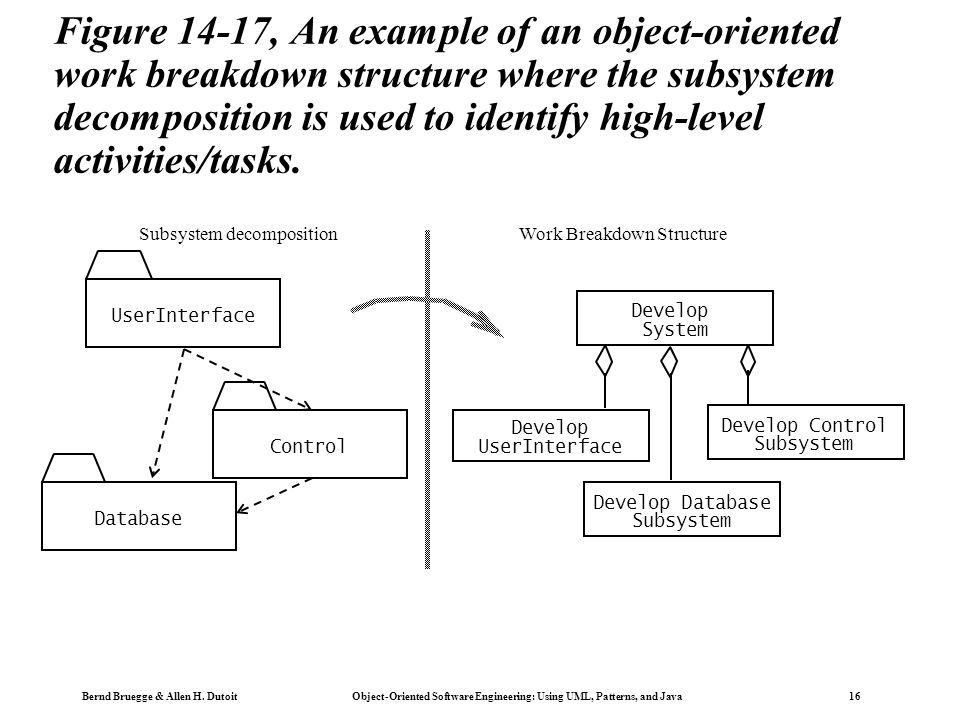 Bernd Bruegge & Allen H. Dutoit Object-Oriented Software Engineering: Using UML, Patterns, and Java 16 Figure 14-17, An example of an object-oriented