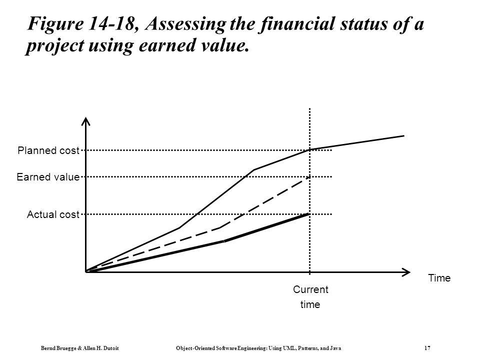 Bernd Bruegge & Allen H. Dutoit Object-Oriented Software Engineering: Using UML, Patterns, and Java 17 Figure 14-18, Assessing the financial status of