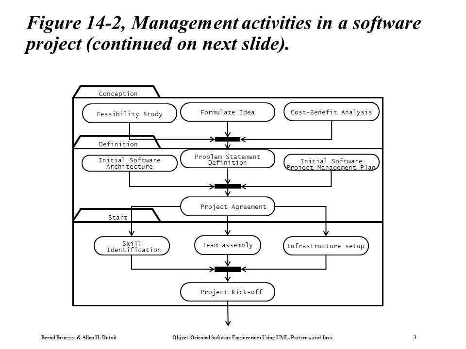 Bernd Bruegge & Allen H. Dutoit Object-Oriented Software Engineering: Using UML, Patterns, and Java 3 Figure 14-2, Management activities in a software