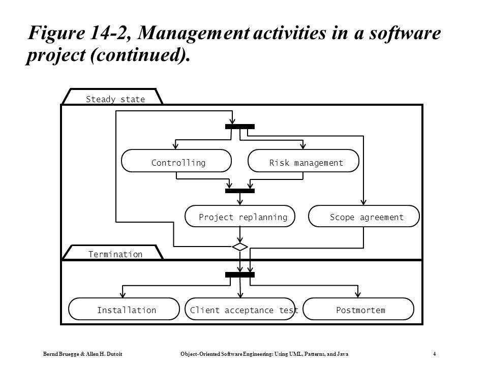 Bernd Bruegge & Allen H. Dutoit Object-Oriented Software Engineering: Using UML, Patterns, and Java 4 Figure 14-2, Management activities in a software