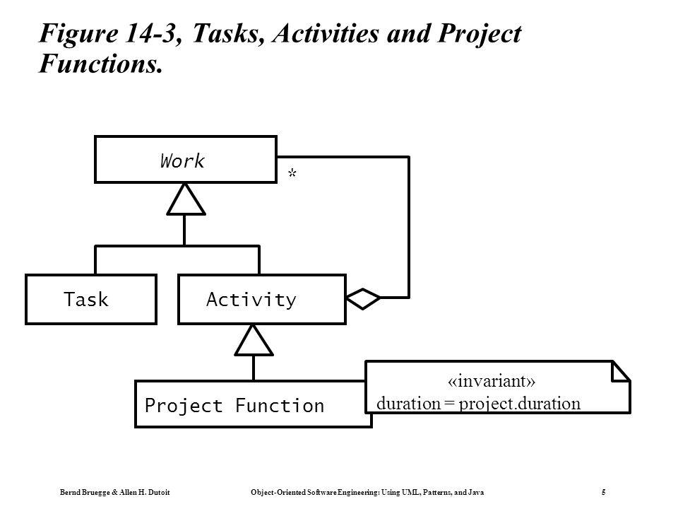 Bernd Bruegge & Allen H. Dutoit Object-Oriented Software Engineering: Using UML, Patterns, and Java 5 Figure 14-3, Tasks, Activities and Project Funct