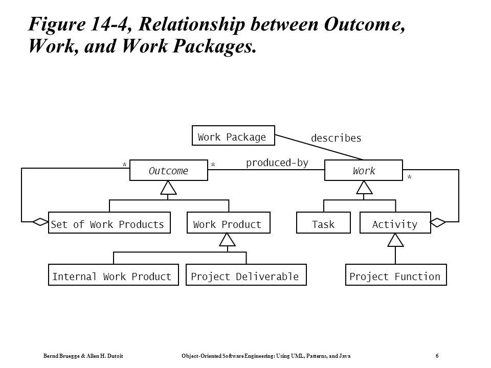 Bernd Bruegge & Allen H. Dutoit Object-Oriented Software Engineering: Using UML, Patterns, and Java 6 Figure 14-4, Relationship between Outcome, Work,