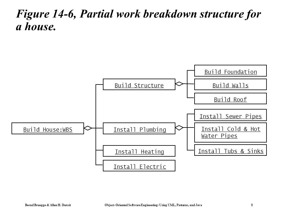 Bernd Bruegge & Allen H. Dutoit Object-Oriented Software Engineering: Using UML, Patterns, and Java 8 Figure 14-6, Partial work breakdown structure fo
