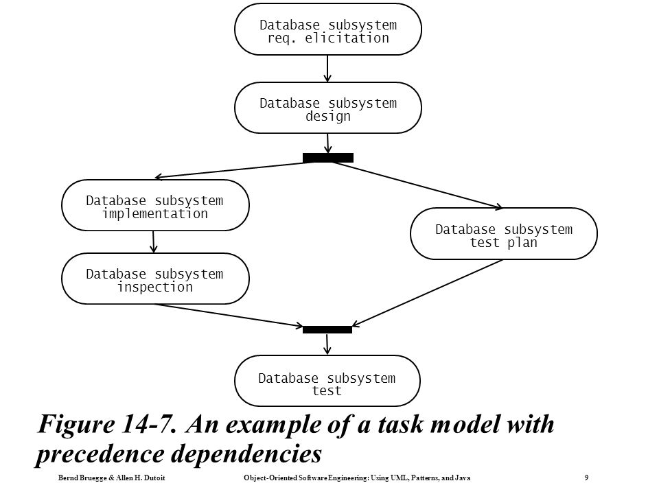 Bernd Bruegge & Allen H. Dutoit Object-Oriented Software Engineering: Using UML, Patterns, and Java 9 Figure 14-7. An example of a task model with pre