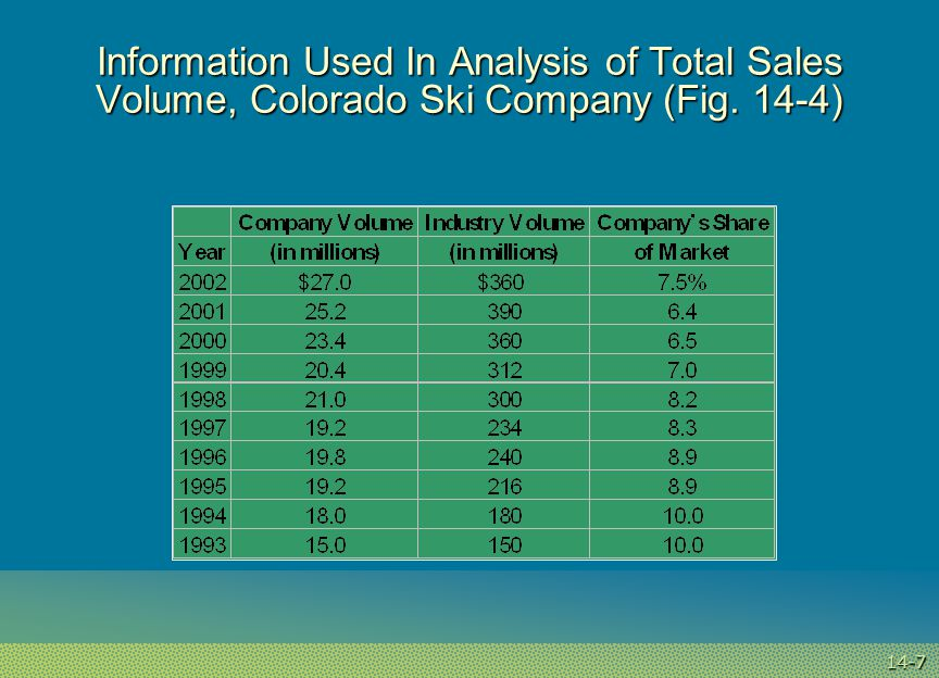 14-8 Analysis of Territorial Sales Volume in Five-Territory Western Division, Colorado Ski Company (Fig.