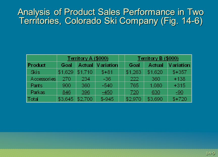 14-9 Analysis of Product Sales Performance in Two Territories, Colorado Ski Company (Fig. 14-6)