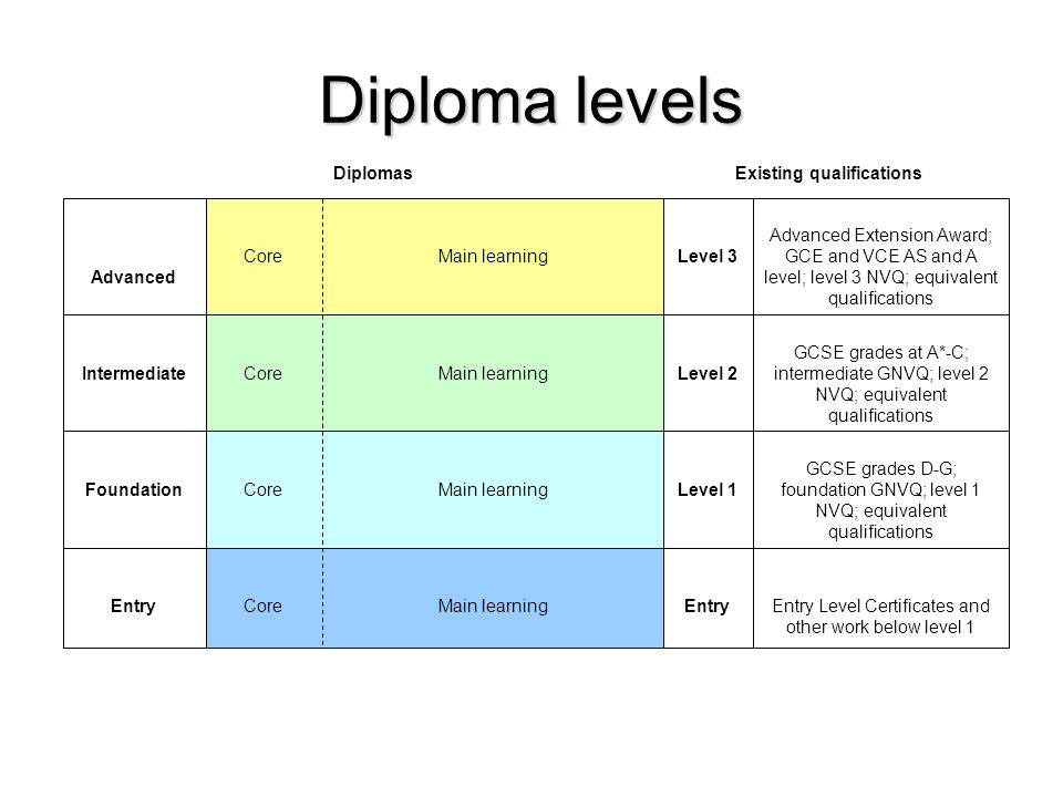 Diploma levels Diplomas Entry Level Certificates and other work below level 1 EntryMain learningCoreEntry GCSE grades D-G; foundation GNVQ; level 1 NVQ; equivalent qualifications Level 1Main learningCoreFoundation GCSE grades at A*-C; intermediate GNVQ; level 2 NVQ; equivalent qualifications Level 2Main learningCoreIntermediate Advanced Extension Award; GCE and VCE AS and A level; level 3 NVQ; equivalent qualifications Level 3Main learningCore Advanced Existing qualifications