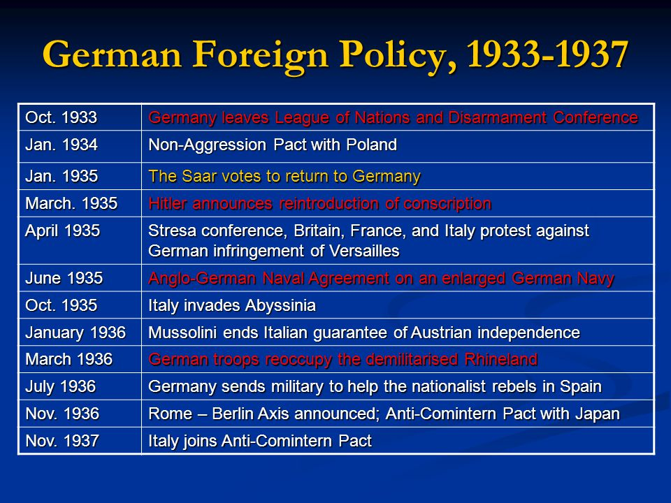 German Foreign Policy, 1933-1937 Oct. 1933 Germany leaves League of Nations and Disarmament Conference Jan. 1934 Non-Aggression Pact with Poland Jan.