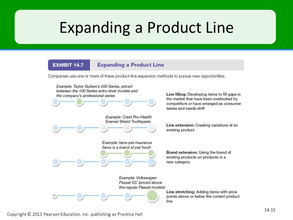 Expanding a Product Line Copyright © 2013 Pearson Education, Inc. publishing as Prentice Hall 14-15