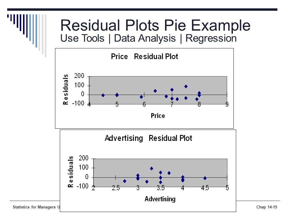 Statistics for Managers Using Microsoft Excel, 5e © 2008 Prentice-Hall, Inc.Chap 14-19 Residual Plots Pie Example Use Tools | Data Analysis | Regression