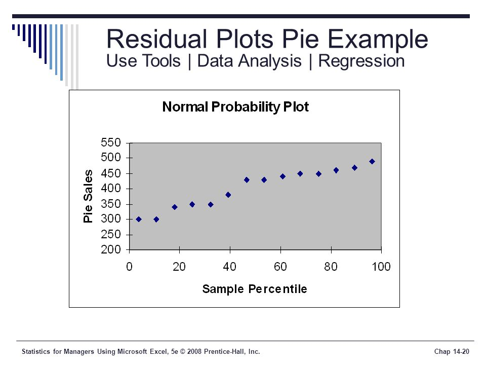 Statistics for Managers Using Microsoft Excel, 5e © 2008 Prentice-Hall, Inc.Chap 14-20 Residual Plots Pie Example Use Tools | Data Analysis | Regressi