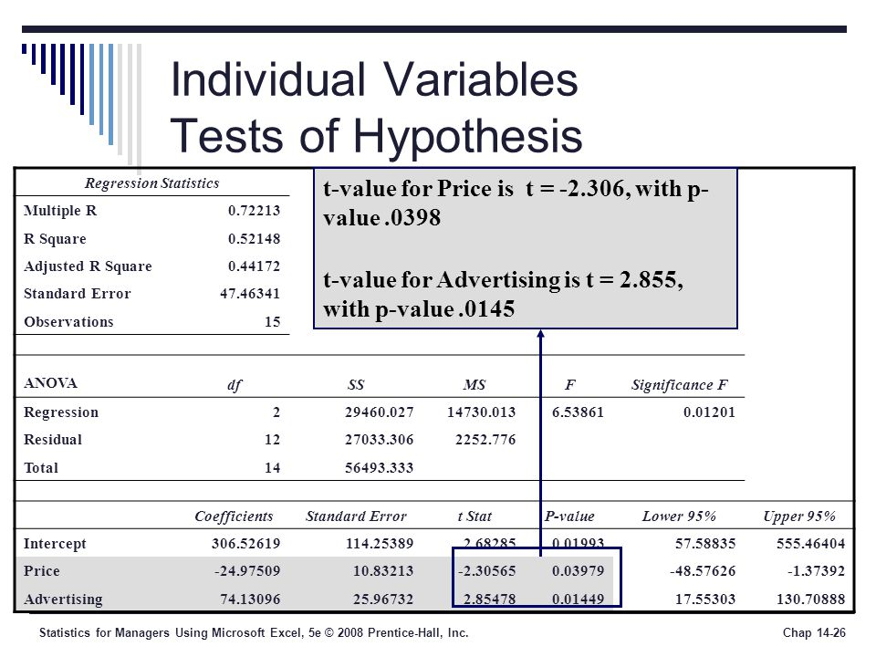 Statistics for Managers Using Microsoft Excel, 5e © 2008 Prentice-Hall, Inc.Chap 14-26 Individual Variables Tests of Hypothesis Regression Statistics Multiple R0.72213 R Square0.52148 Adjusted R Square0.44172 Standard Error47.46341 Observations15 ANOVA dfSSMSFSignificance F Regression229460.02714730.0136.538610.01201 Residual1227033.3062252.776 Total1456493.333 CoefficientsStandard Errort StatP-valueLower 95%Upper 95% Intercept306.52619114.253892.682850.0199357.58835555.46404 Price-24.9750910.83213-2.305650.03979-48.57626-1.37392 Advertising74.1309625.967322.854780.0144917.55303130.70888 t-value for Price is t = -2.306, with p- value.0398 t-value for Advertising is t = 2.855, with p-value.0145