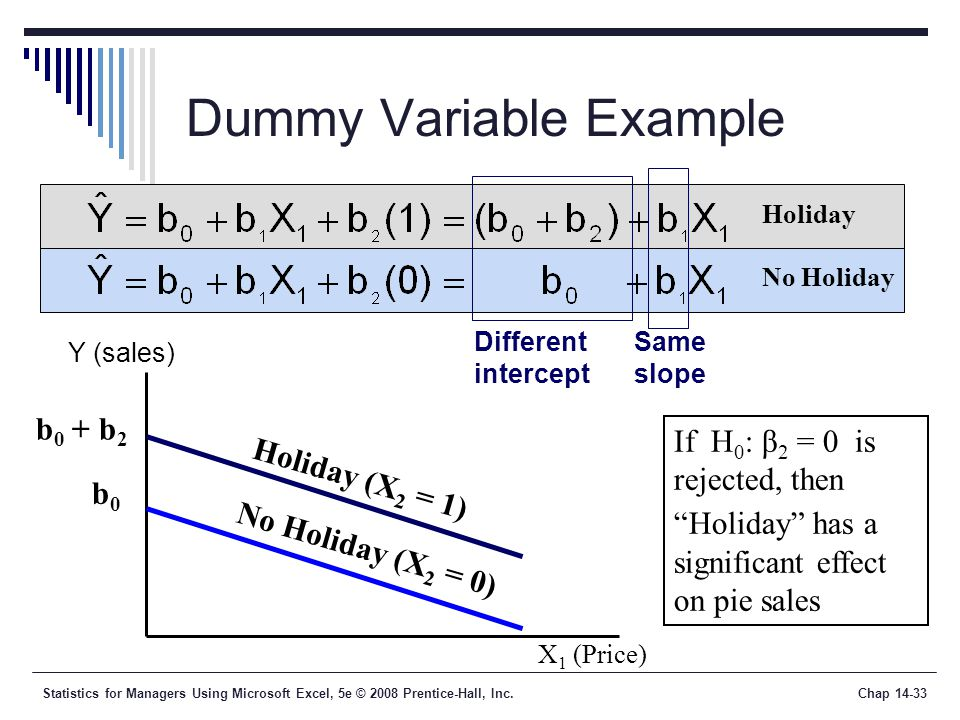Statistics for Managers Using Microsoft Excel, 5e © 2008 Prentice-Hall, Inc.Chap 14-33 Dummy Variable Example Same slope X 1 (Price) Y (sales) b 0 + b 2 b0b0 Holiday No Holiday Different intercept Holiday (X 2 = 1) No Holiday (X 2 = 0) If H 0 : β 2 = 0 is rejected, then Holiday has a significant effect on pie sales