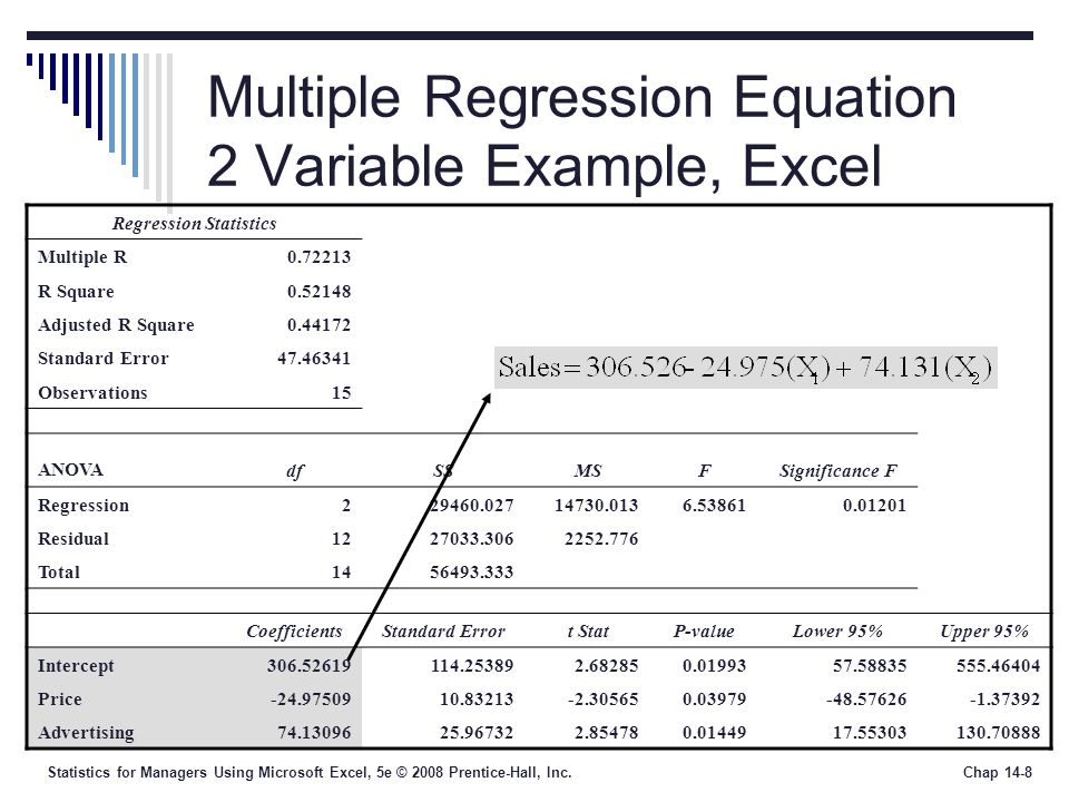 Statistics for Managers Using Microsoft Excel, 5e © 2008 Prentice-Hall, Inc.Chap 14-8 Multiple Regression Equation 2 Variable Example, Excel Regressio