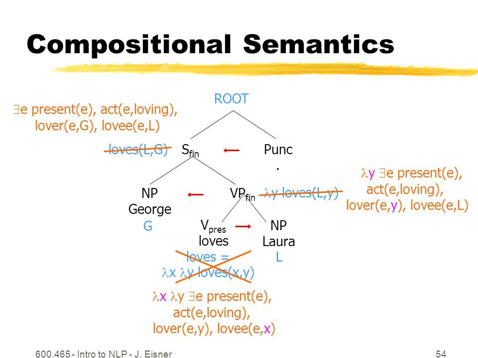 600.465 - Intro to NLP - J. Eisner54 Compositional Semantics NP Laura VP fin S fin ROOT Punc.