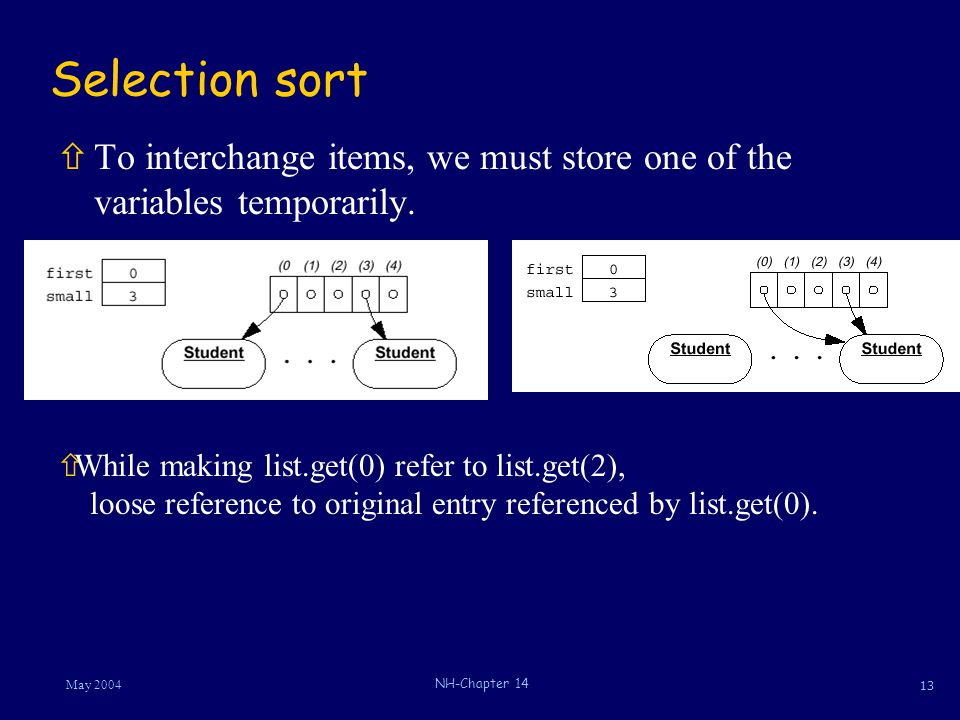 13 May 2004 NH-Chapter 14 ñTo interchange items, we must store one of the variables temporarily.