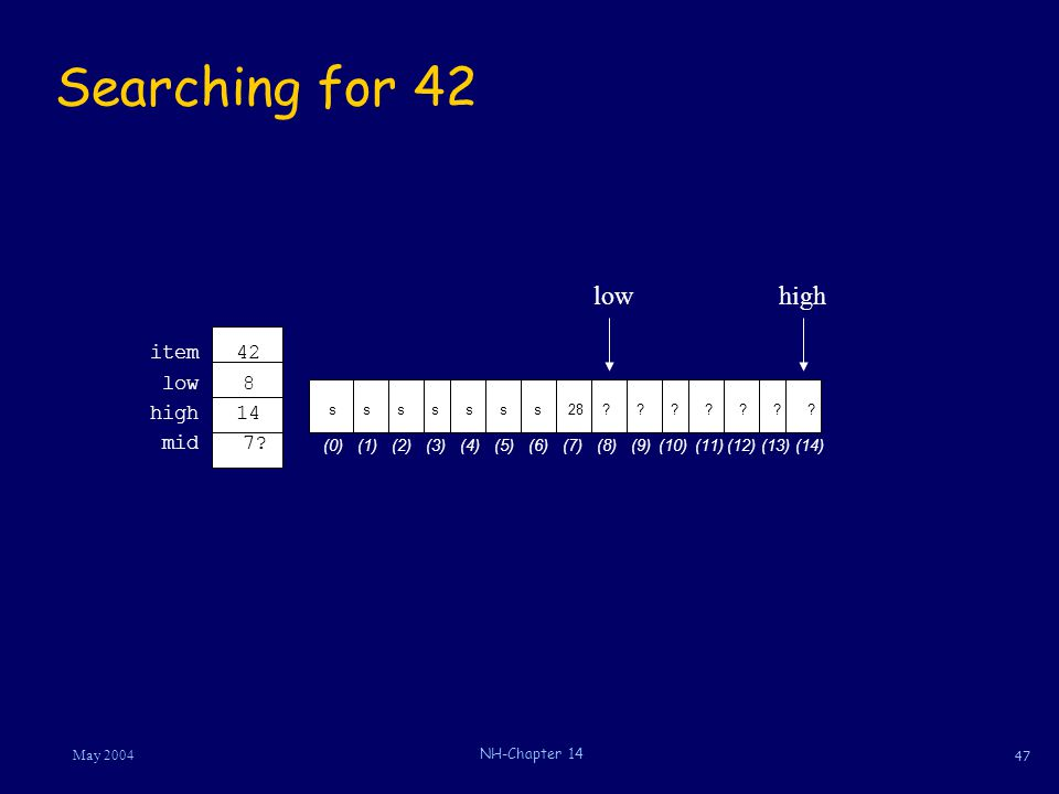 47 May 2004 NH-Chapter 14 Searching for 42 42item 14high 8low 7 mid s s28 (5)(6)(8)(7) .