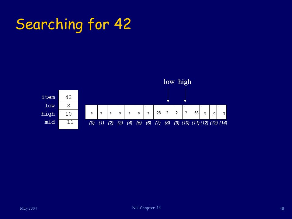 48 May 2004 NH-Chapter 14 Searching for 42 42item 10high 8low 11mid s?s28 (5)(6)(8)(7) ? (9) ?g56g (10)(11)(13)(12) g (14) ssss (0)(1)(3)(2) s (4) low