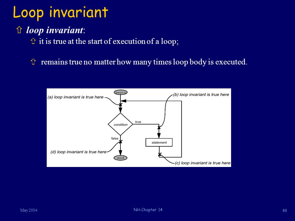 60 May 2004 NH-Chapter 14 Loop invariant ñloop invariant: ñit is true at the start of execution of a loop; ñ remains true no matter how many times loop body is executed.