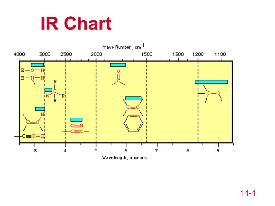 14-4 IR Chart