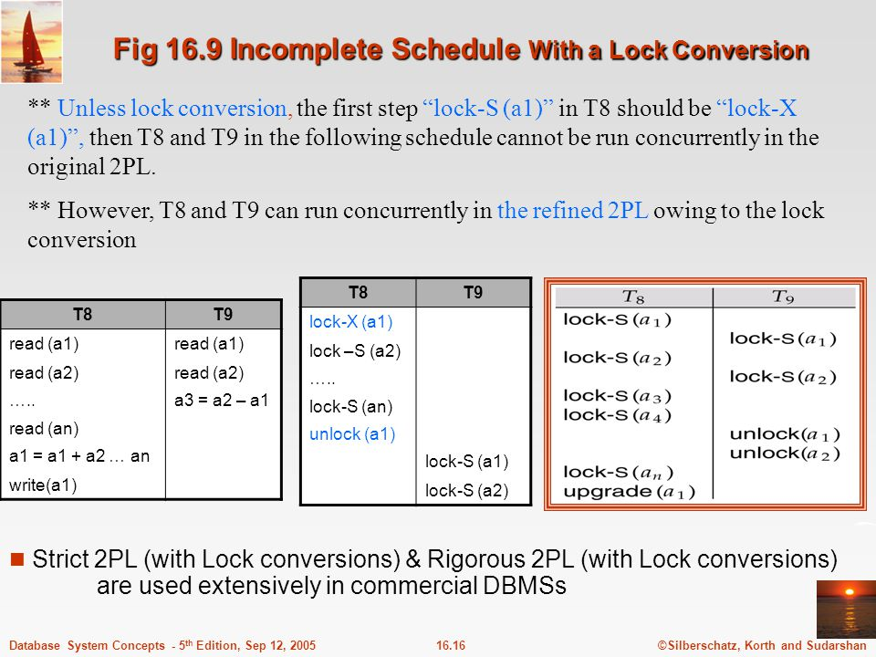 ©Silberschatz, Korth and Sudarshan16.16Database System Concepts - 5 th Edition, Sep 12, 2005 Fig 16.9 Incomplete Schedule With a Lock Conversion ** Un