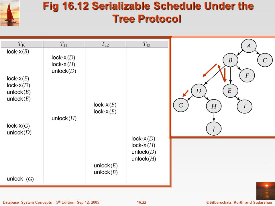©Silberschatz, Korth and Sudarshan16.22Database System Concepts - 5 th Edition, Sep 12, 2005 Fig 16.12 Serializable Schedule Under the Tree Protocol F