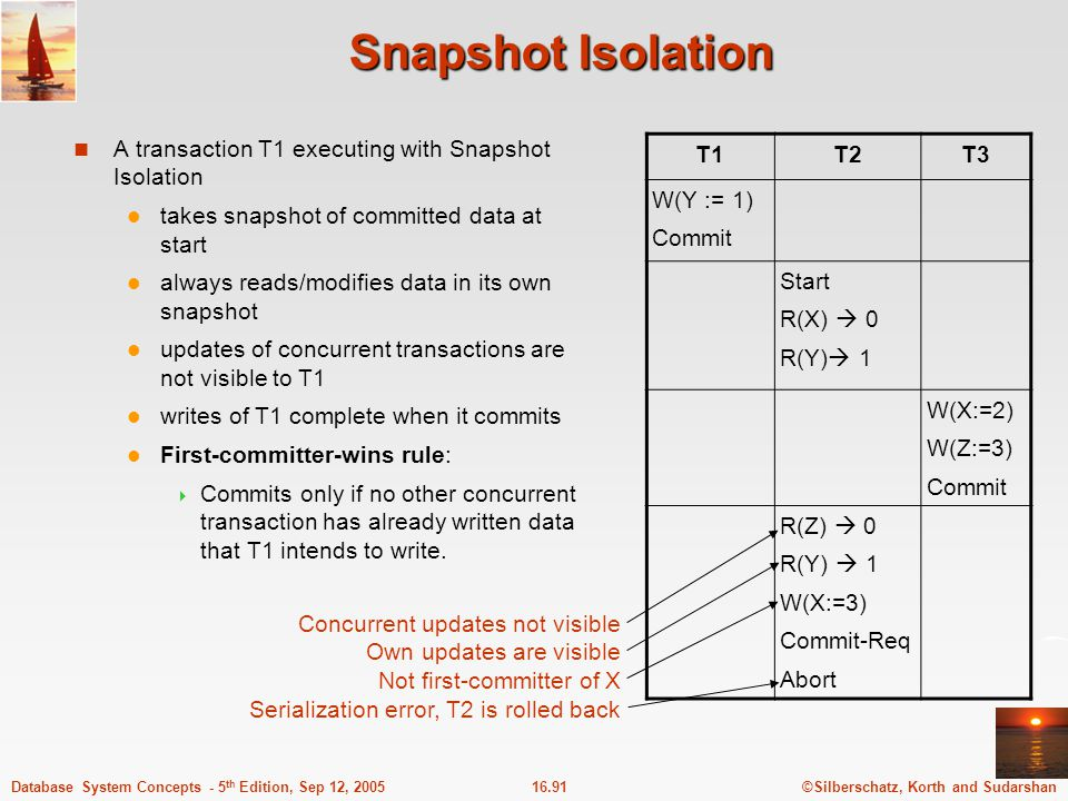 ©Silberschatz, Korth and Sudarshan16.91Database System Concepts - 5 th Edition, Sep 12, 2005 Snapshot Isolation A transaction T1 executing with Snapsh