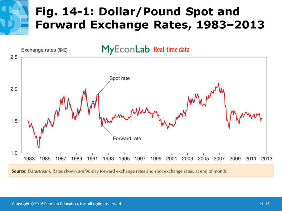 Copyright ©2015 Pearson Education, Inc. All rights reserved.14-15 Fig. 14-1: Dollar/Pound Spot and Forward Exchange Rates, 1983–2013