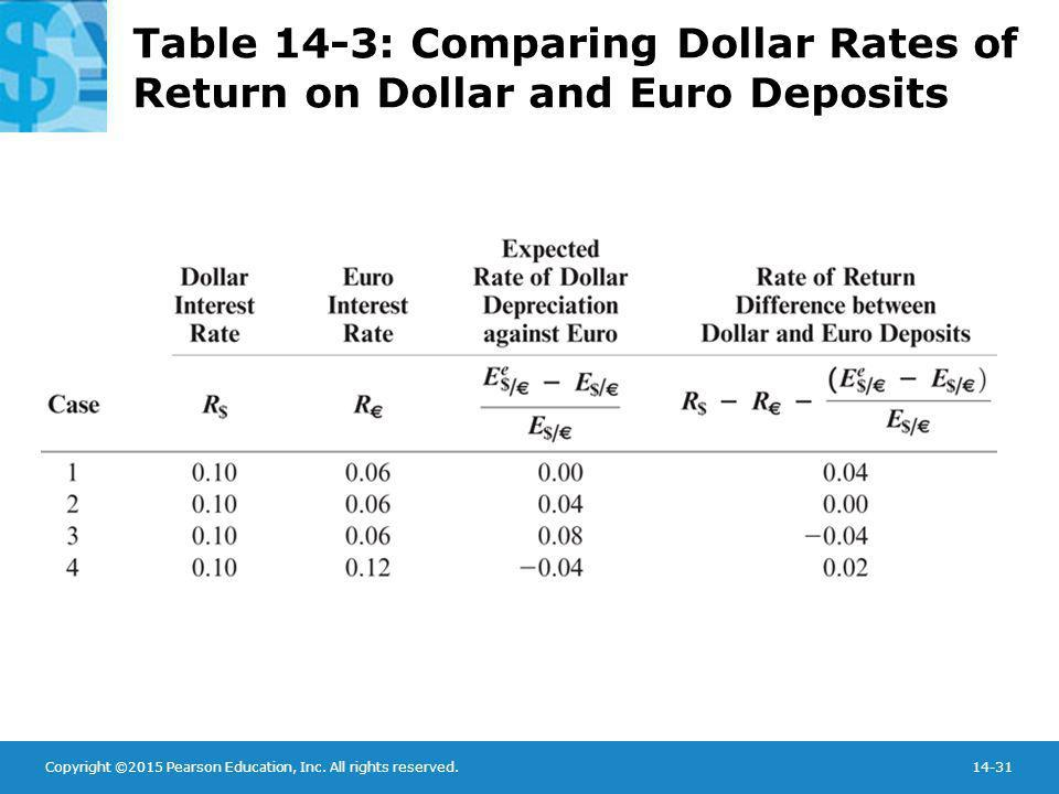 Copyright ©2015 Pearson Education, Inc. All rights reserved.14-31 Table 14-3: Comparing Dollar Rates of Return on Dollar and Euro Deposits