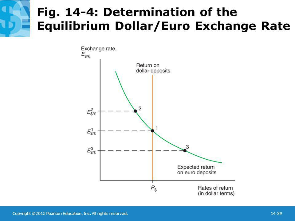 Copyright ©2015 Pearson Education, Inc. All rights reserved.14-39 Fig. 14-4: Determination of the Equilibrium Dollar/Euro Exchange Rate