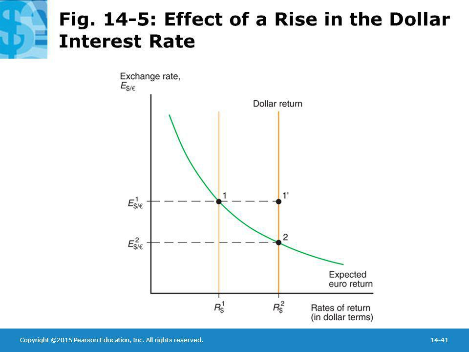 Copyright ©2015 Pearson Education, Inc. All rights reserved.14-41 Fig. 14-5: Effect of a Rise in the Dollar Interest Rate