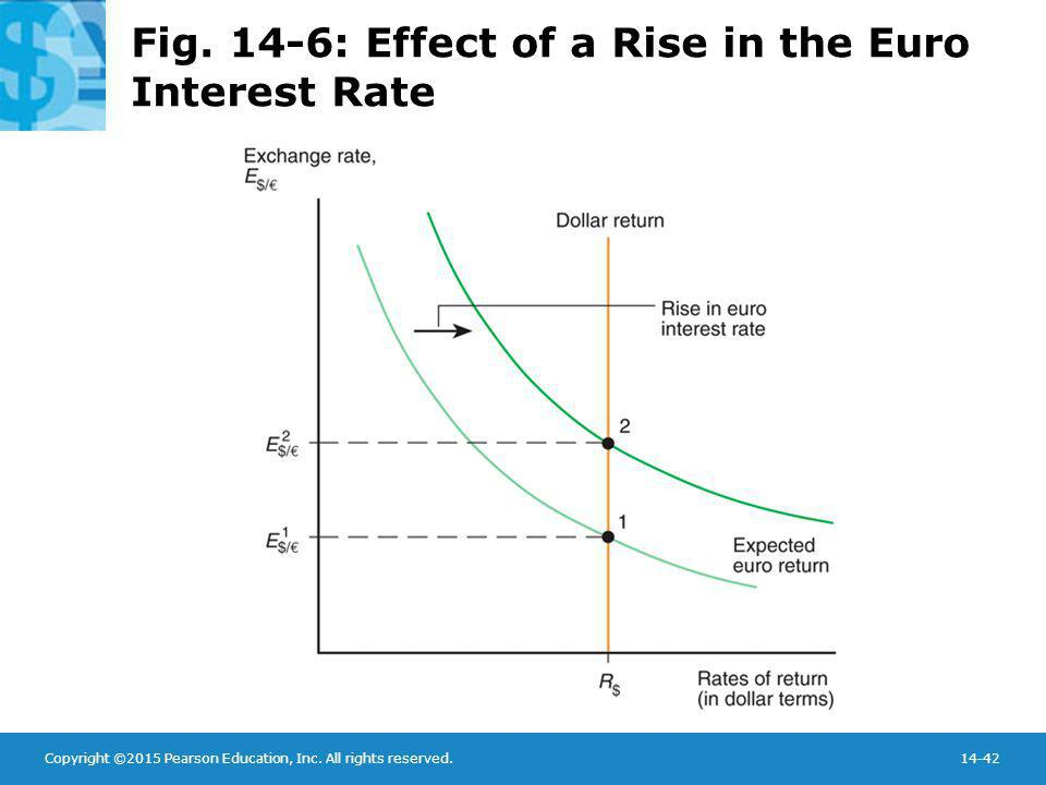 Copyright ©2015 Pearson Education, Inc. All rights reserved.14-42 Fig. 14-6: Effect of a Rise in the Euro Interest Rate