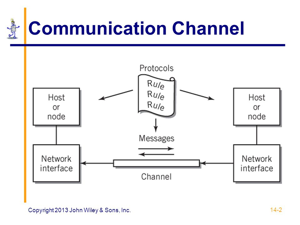 Communication Channel 14-2 Copyright 2013 John Wiley & Sons, Inc.