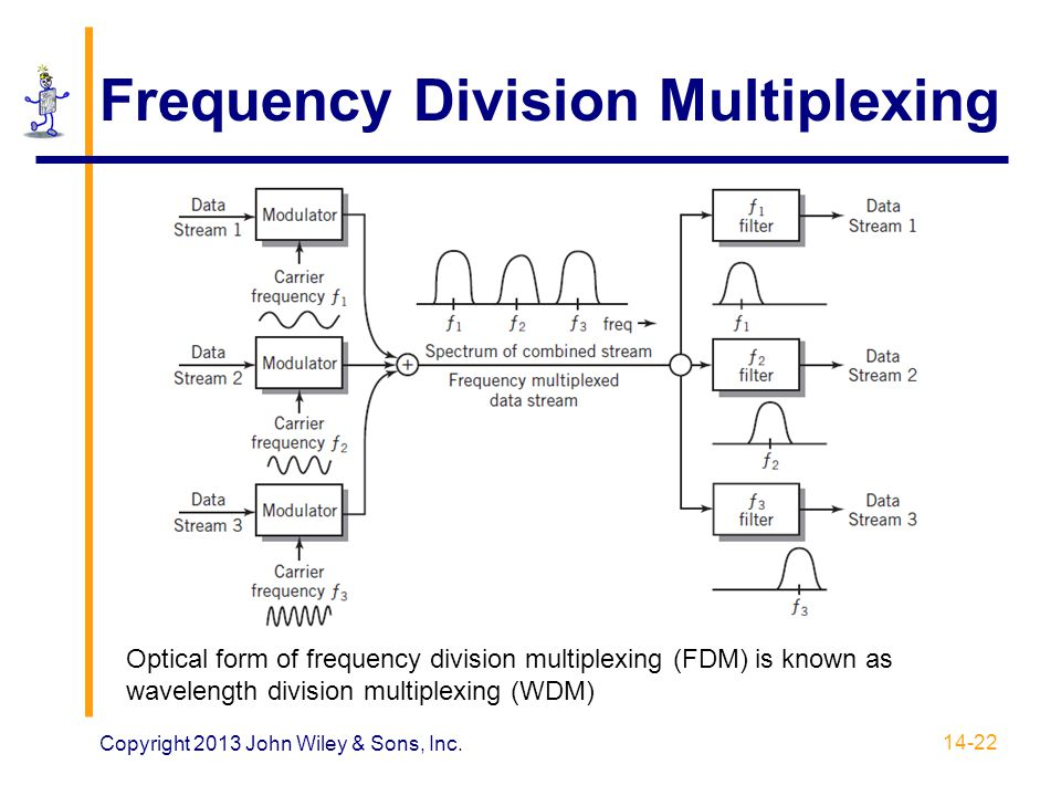 Frequency Division Multiplexing Copyright 2013 John Wiley & Sons, Inc. 14-22 Optical form of frequency division multiplexing (FDM) is known as wavelen