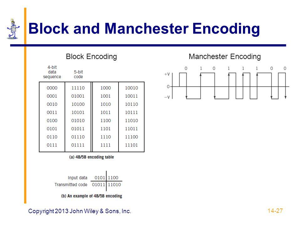 Block and Manchester Encoding Copyright 2013 John Wiley & Sons, Inc. 14-27 Block EncodingManchester Encoding